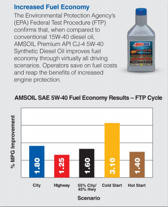 AMSOIL Premium API CJ-4 5W-40 Synthetic Diesel Oil (DEO) Fuel Economy