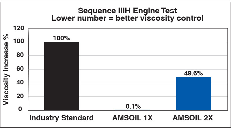 Signature Series resists viscosity increase – in industry-standard testing, it demonstrated only 0.1% viscosity increase.