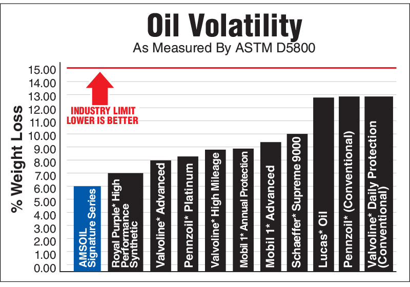 Signature Series Helps Keep Valves Clean – AMSOIL fights volatility 38% better than Mobil 1 and 17% better than Royal Purple, helping reduce oil consumption and keep valves clean.