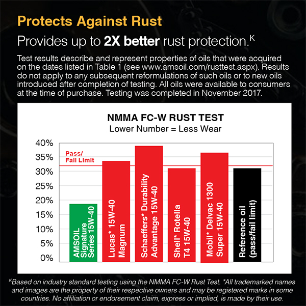 Protects Against Rust